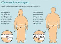 Como medir el sobrepeso