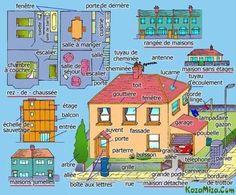 """Vocabulaire: """"[L'habitat, la maison:] les types d'habitats, la structure d'un édifice (les étages), le plan de la maision (les pièces), son aspect extérieur (les parties, composants et accessoires), son entourage immédiat (le jardin, la rue)."""