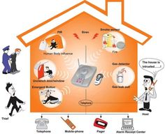 Following are seven reasons to invest in video surveillance in your home or business