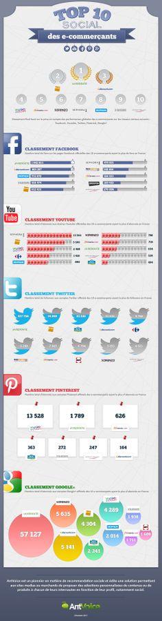 Top 10 Social des E-commerçants Français