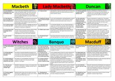 A Christmas Carol Final Revision lesson of big ideas using the top 50 quotations. Flashcards Revision, Revision Notes, Study Notes, Macbeth Characters, Macbeth Themes, English Literature Quotes, English Writing, A Christmas Carol Revision, Gcse Questions