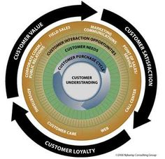 Customer Experience Cycle