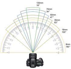 Photography Cheat Sheets, Photography Basics, Photography Lessons, Photography Camera, Photography Equipment, Photography Tutorials, Light Photography, Digital Photography, Iphone Photography