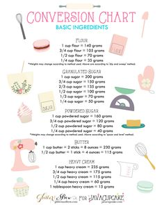 Conversion chart of basic baking ingredients