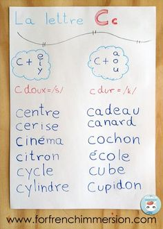 French Phonics Anchor Charts Ideas: list of words that include the soft C and the hard C. Le C dur et le C doux.