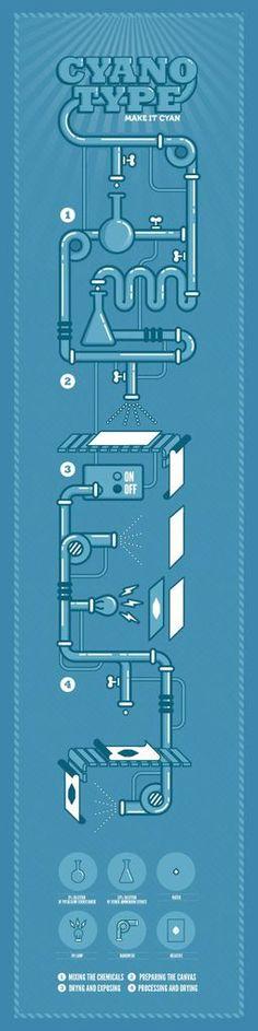 Cyanotype: make it cyan by Chiara Riva, via Behance