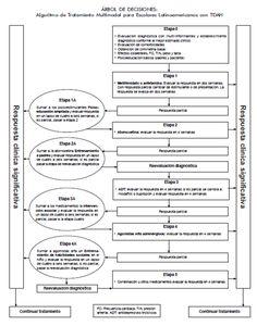 Telesalud (TDAH) Trastornos por Déficit de atención con y sin hiperactividad : Formatos