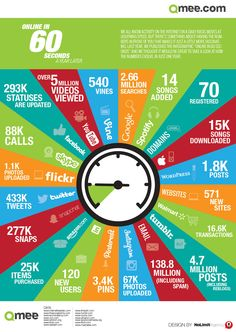 """Activity online on a daily basis moves at lightening speed. Take a look at this fascinating """"online in 60 seconds"""" infographic. Social Media Plattformen, Social Web, Inbound Marketing, Marketing Digital, Social Networks, Content Marketing, Internet Marketing, Online Marketing, Social Media Marketing"""