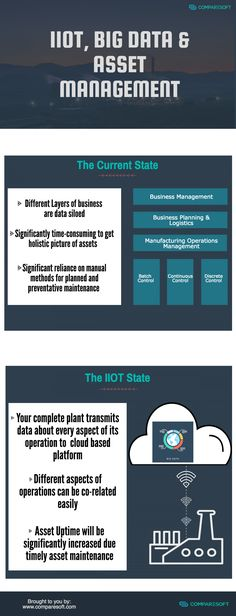 IIOT, BIG DATA AND ASSET MANAGEMENT  Infographic