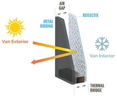 Insulating walls with reflectix