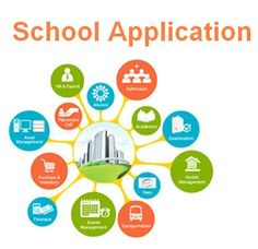 mobiSchool is one of the best rated school software in India, an integrated school application that helps manage all the communication between school administration, school staff & parents. School Staff, School Fun, Masters School, School Timetable, Gps Tracking System, Student Information, School Application, Business Planning, Software