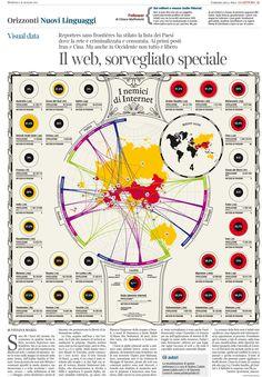 Il web sorvegliato speciale #dataviz