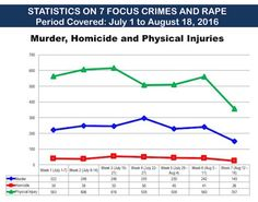 """Today's Update Ph: READ : """"FACT CHECK""""  Cayetano's line graph of murder… Line Graphs, News Update, Physics, Politics, Facts, Reading, Check, Reading Books, Physique"""