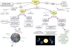 The Best Geografia MONDO Images On Pinterest Earth Learning - Solar system mind map