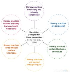 Six guiding principles for literacy education | elementary