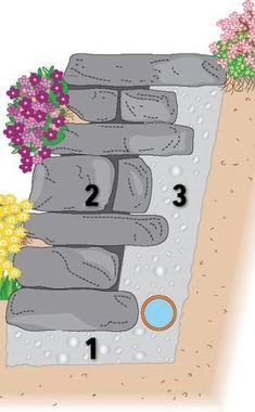 Eine stabile Trockenmauer besteht aus drei wesentlichen Teilen: demFundament (1), denMauersteinen (2) und der Dränage (3)