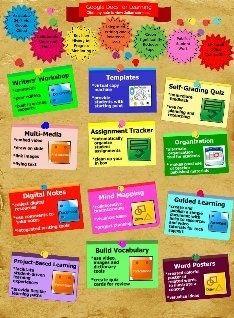 Google Docs educational-technology-ideas