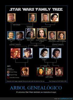 ARBOL GENEALÓGICO - El universo Star Wars también se merecía el suyo