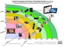 convergence media essay AS Media Studies - MEST 1 Section B: Technological Convergence Business Technology, Digital Technology, Science And Technology, Technological Convergence, Linux, Channel E, Information Age, Media Studies, Platform