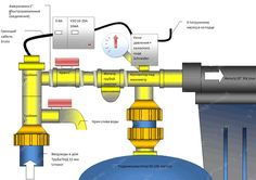 Схема водопровода в доме Techno, Nerf, Techno Music