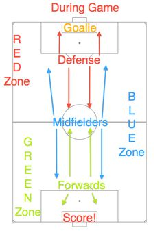 Soccer Field Positions Game Time. WOW! Why didn't I think to draw this out for my girls?!