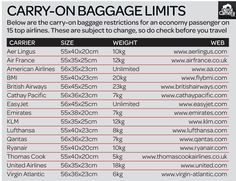 Carry on restrictions for major airlines. #travel #luggage #ttot