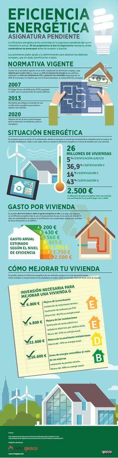 Eficiencia energética: asignatura pendiente #infografía