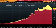 China's Selling Tons of U.S. Debt. Americans Couldn't Care Less. - Bloomberg Business