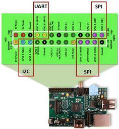 In diesem Tutorial zeige ich euch wie die SPI, I2C und UART Schnittellen aktiviert und wozu diese verwendet werden.