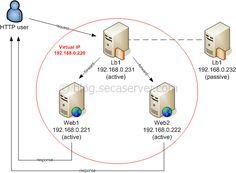 CentOS: Configure Piranha as Load Balancer (Direct Routing Method) #piranha #load #balancer,configure #piranha #centos #6.2,load #balancer #centos #6.2,high #availability #web #servers #centos http://china.nef2.com/centos-configure-piranha-as-load-balancer-direct-routing-method-piranha-load-balancerconfigure-piranha-centos-6-2load-balancer-centos-6-2high-availability-web-servers-centos/  # CentOS: Configure Piranha as Load Balancer (Direct Routing Method) I am currently working on a web…