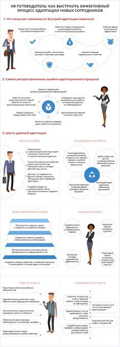 Адаптация нового сотрудника — не быстрый процесс. Известный HR-эксперт доктор Джон Салливан предлагает разбирать его на 6 уровней и обязательно уделить внимание каждому из них. Используя его практические советы и рекомендации, мы нарисовали инфографику. Удачи вашим новым сотрудникам и вам в процессе их адаптации!