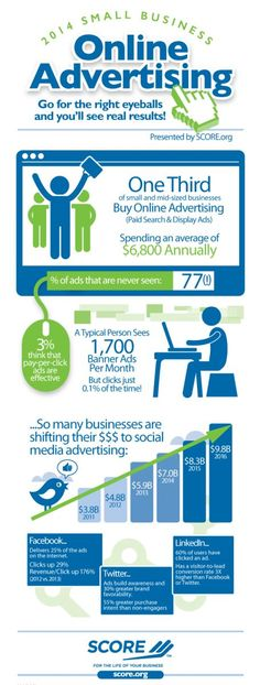 This infographic was compiled from research by SCORE to determine if online advertising in the form of banner advertisements, paid social media promotions and pay-per-click (PPC) ads have offered significant value to small businesses and if they will continue to do so. It gives stats on how many small businesses currently use this marketing technique, how much they spend on online ads, average click-through rates and the typical return on investment for ads placed on Facebook, Twitter…