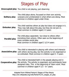 Peds-Stages of play. Children's play behaviors develop in predictable ways.