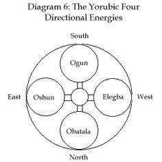 Tariq Sawandi Yorubic medicine is indigenous to and widely practiced on the African continent. Yorubic medicine has its roots in the Ifa Corpus, a religious text revealed by the mystic prophet, Orunm . Ifa Religion, Yoruba Religion, Yemaya Orisha, Oshun Goddess, Yoruba Orishas, African Mythology, War Tattoo, African Traditions, African Culture