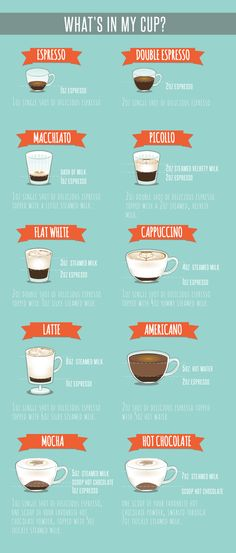 Healthy espresso drinks Latte Recipe is part of Best Healthy Coffee Drinks Recipes Yummly - Drinks menu, coffee [infographic] by Weanie Beans AGoodEspresso EspressoCoffee Coffee Guide, Coffee Blog, Coffee Menu, Espresso Coffee, Iced Coffee, Italian Espresso, Italian Coffee, Coffee Signs, Coffee Infographic