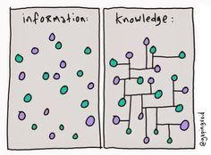 informação e conhecimento - Pesquisa Google