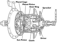 How an internal-gear hub works
