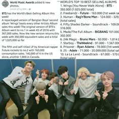 BTS Has The 'Worlds Best Selling Album' This Week With WINGS: You Never Walk Alone~ ❤ #BTS #방탄소년단