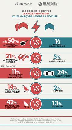 Infographie ados et parité