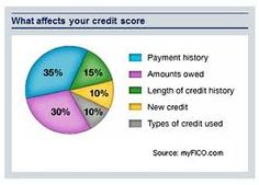 Ever wondered what affects your credit rating? The Financial Consumer Agency of Canada has a list of tips on how to improve your rating: http://www.fcac-acfc.gc.ca/eng/resources/publications/budgetMoneyMgmt/CreditReportScore/CreditReportScoreTOC-eng.asp    If you have any questions about your credit rating, give me a call!  Have a great weekend!  Nicole :)