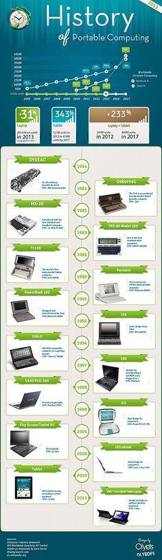 Histoire des ordinateurs portables