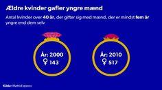 SPÅDOMSHJULET. Modne kvinder scorer yngre mænd På ti år er antallet af forhold med ældre kvinder og yngre mænd steget stærkt. Kvinder er meget mere handlingsorienterede i dag end for ti år siden, siger ekspert. D. 29/12 2014