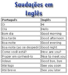 When it comes to learning any language, most of us want to learn it as quickly as possible. The reasons vary but it could be because you're planning a trip to Portugal or Brazil, or perhaps you have a friend who speaks little English English Help, English Course, Learn English Words, English Tips, English Study, English Lessons, Portuguese Language, English Language, English Grammar