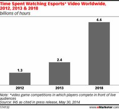 Competition Heats Up as '#Esports' Viewership Explodes - eMarketer