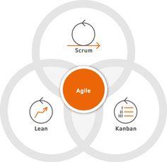Agile Vorgehensmethoden | previon.ch