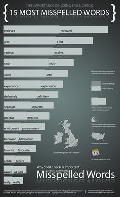 Top 15 Misspelled Words In The UK