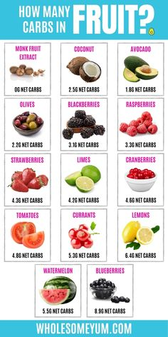 What keto fruit can you enjoy on a low carb diet? Get the guide here, including a keto fruit list! #wholesomeyum Low Carb Fruit List, Keto Food List, Low Carb Diet, Food Lists, Carbs In Fruit, Keto Fruit, Keto Diet For Beginners, Recipes For Beginners, Fruit Recipes