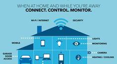 smart home - Google keresés