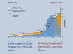 gráfico demonstrando o aumento da população mundial.