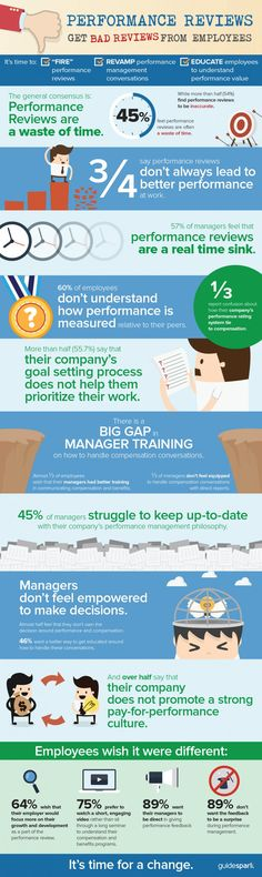 BLRu0027s new infographic looks at 2013 employee performance appraisal - employee performance evaluation